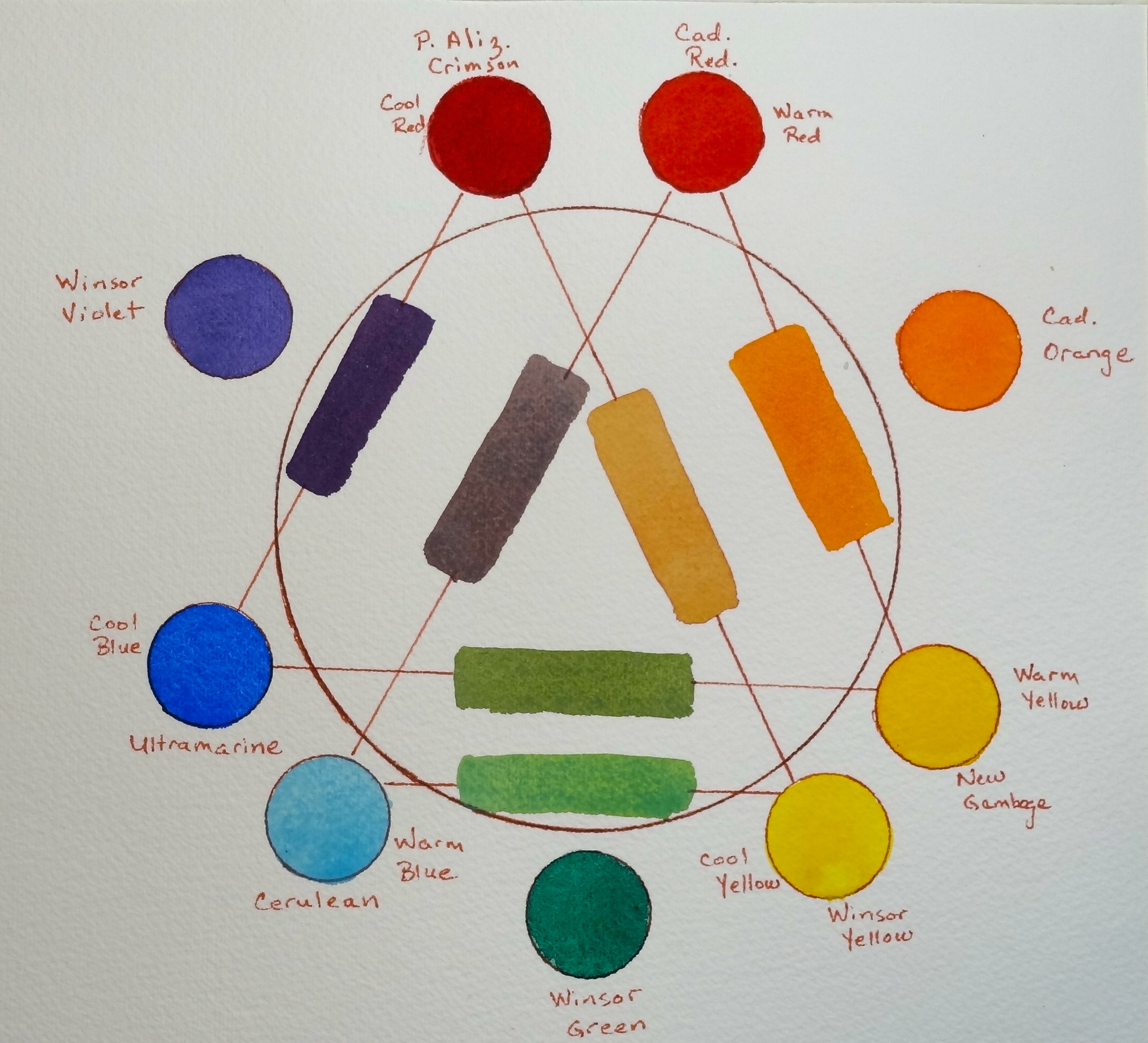 Double Primary Color Wheel
